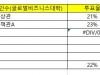 [KDBS 속보] 2019년 학생회 선거 2일차(최종) 투표율